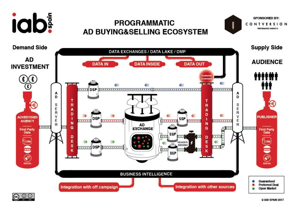 ecosistema-publicidad-programatica-iabspain