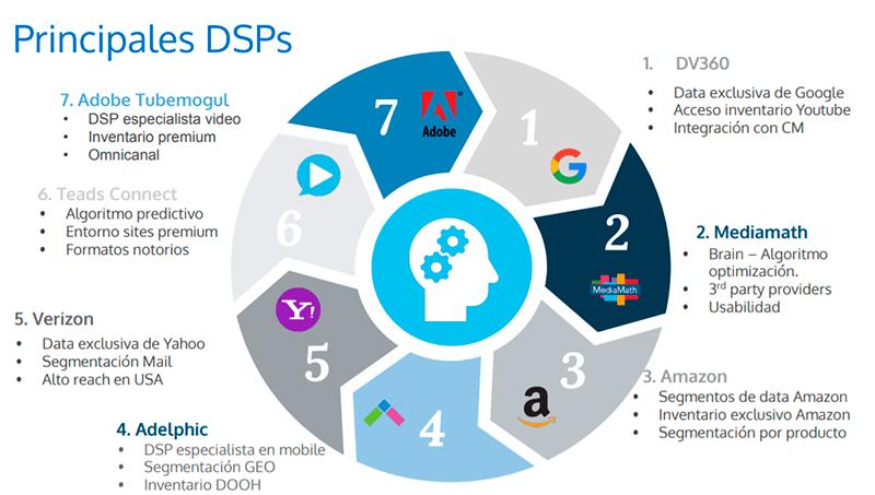 principales-DSPs-RTB